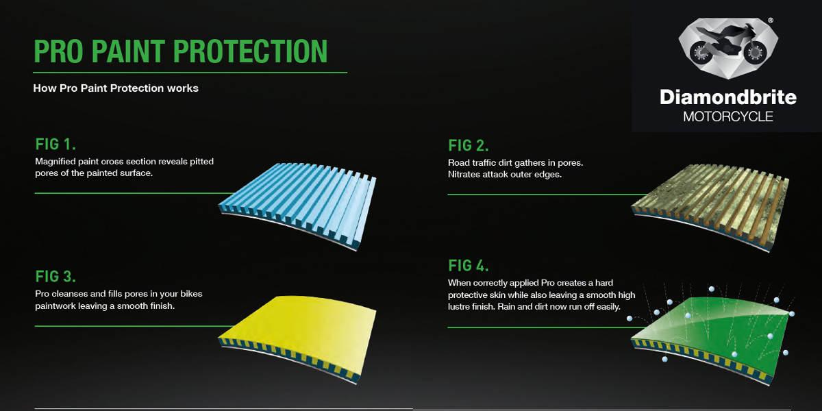 Diamondbrite Pro Motorcycle Paint Protection Explainer